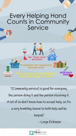 Caring community of saints serve the needy