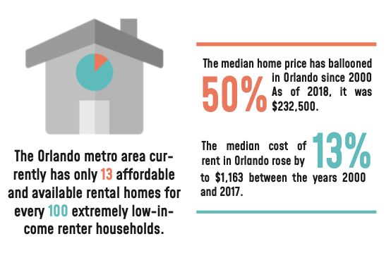 Orlando Has An Affordable Housing Crisis - Here's Why
