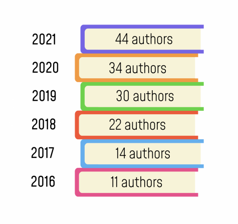 Number of Authors attending Trinity