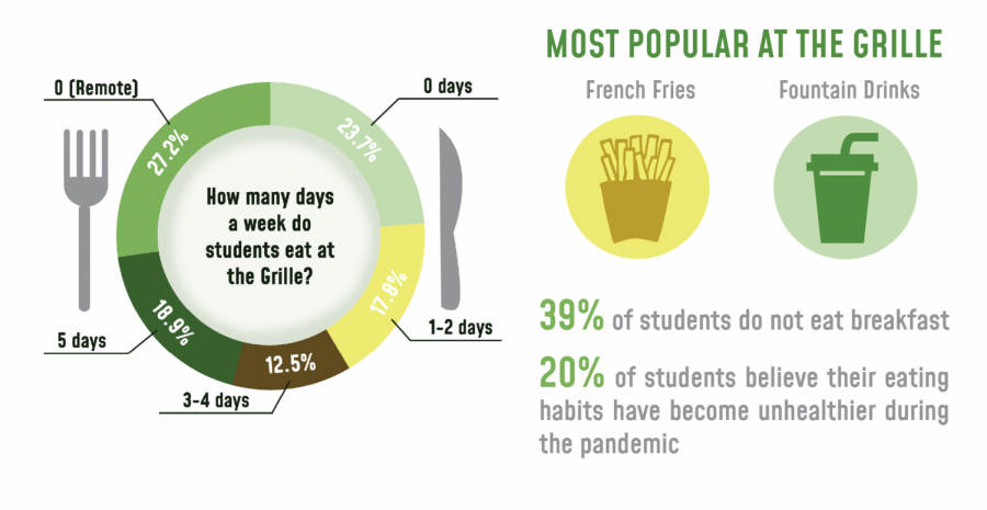 Student Diet: How well are we actually eating?